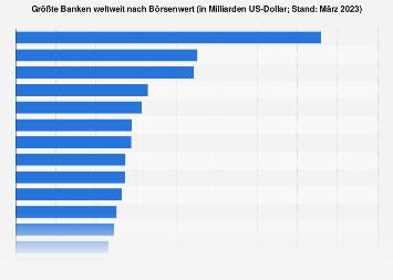 Größte Banken weltweit nach Börsenwert 2018