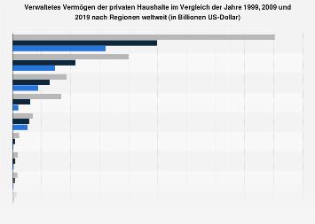 Verwaltetes Vermögen privater Haushalte nach Regionen bis 2017