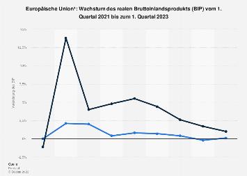 Wachstum des Bruttoinlandsprodukts (BIP) in der EU bis 3. Quartal 2019