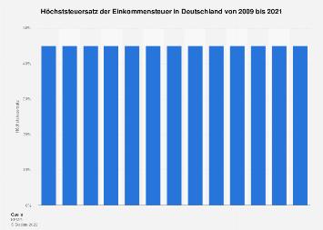 Höchststeuersatz der Einkommensteuer in Deutschland bis 2019
