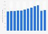 Anzahl der selbstständigen Musiker und Komponisten in Deutschland bis 2015
