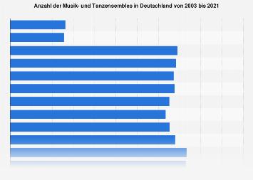 Anzahl der Musik- und Tanzensembles in Deutschland bis 2018