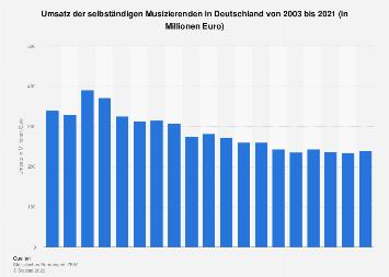 Umsatz der selbständigen Musiker und Komponisten in Deutschland bis 2017