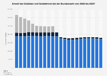Personalbestand der Bundeswehr bis 2017