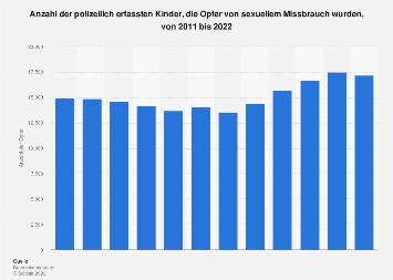 Anzahl der Opfer von sexuellem Missbrauch von Kindern in Deutschland bis 2017