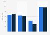 Filmwirtschaft: Umsatz der Unternehmen 2008