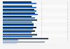 Europäische Versicherer in Deutschland - Bruttobeiträge im Bereich Leben bis 2015