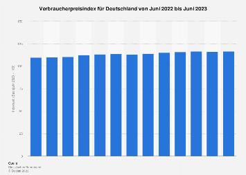 Verbraucherpreisindex in Deutschland - Monatswerte bis Mai 2019