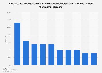 Prognose der Marktanteile der Lkw-Hersteller weltweit in 2024