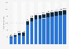 Vertragsbestand der Pensionskassen in Deutschland bis 2016