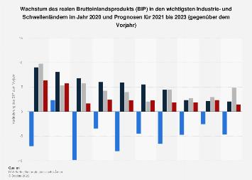 Wachstum des Bruttoinlandsprodukts (BIP) in Industrie- und Schwellenländern bis 2019