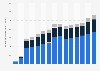 Vertragsbestand der Pensionsfonds in Deutschland bis 2016