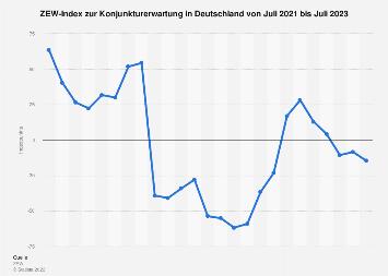 ZEW Konjunkturerwartung Deutschland bis Mai 2019