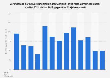 Entwicklung der Steuereinnahmen in Deutschland bis Februar 2018