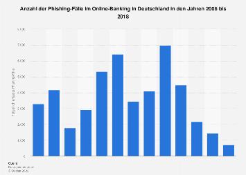 Anzahl der Phishing-Fälle im Online-Banking in Deutschland bis 2018
