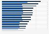 Beiträge und Leistungen in den technischen Versicherungen bis 2017