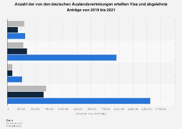 Anzahl der erteilten Visa und abgelehnte Anträge bis 2017