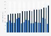 Beiträge u. Leistungen der Kredit-/Kautions-/Vertrauensschadenversicherung bis 2017