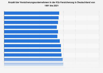 Versicherungsunternehmen in der Kfz-Versicherung in Deutschland bis 2017