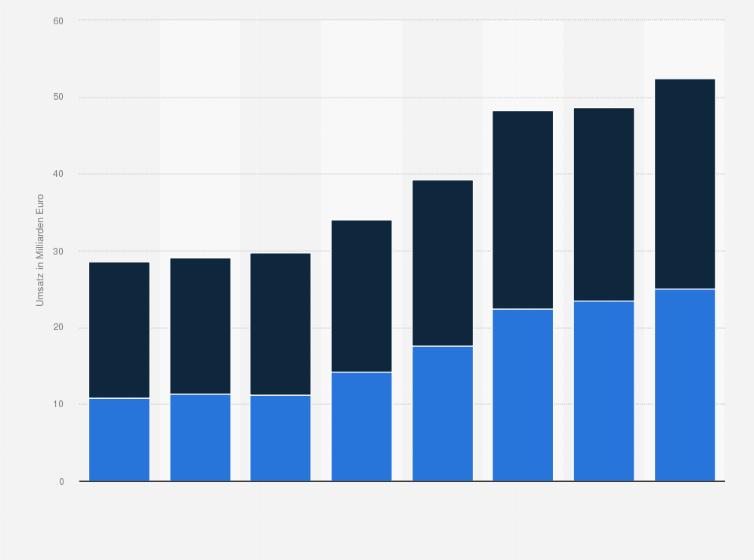 Online Und Versandhandel Umsatz Nach Geschlecht 2015 Statistik