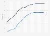 Lebenserwartung in den USA nach Geschlecht 1950 bis 2015