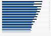 Beiträge und Leistungen in der Kfz-Haftpflichtversicherung bis 2017