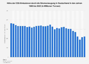 CO2-Emissionen durch Stromerzeugung in Deutschland bis 2018