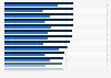 Beiträge und Leistungen in der Kfz-Teilkaskoversicherung bis 2017