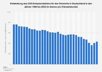 Kohlendioxid - Emissionsfaktor für den Strommix in Deutschland bis 2016