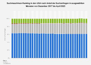 Größte Suchmaschinen nach Anteil der Suchanfragen in USA bis Dezember 2017