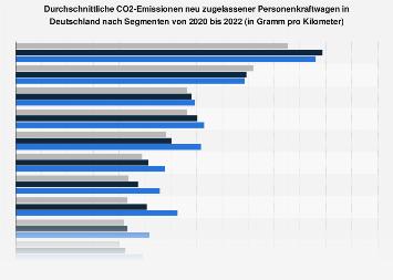 CO2-Emissionen der Pkw-Neuzulassungen in Deutschland nach Segmenten 2018