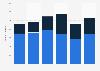 Prognose zur Anzahl der Transaktionen in der europäischen Medienbranche bis 2010