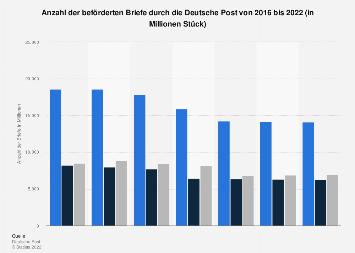 Anzahl der beförderten Briefe durch die Deutsche Post bis 2017