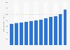 Gesamtes Nettoanlagevermögen in Deutschland bis 2017