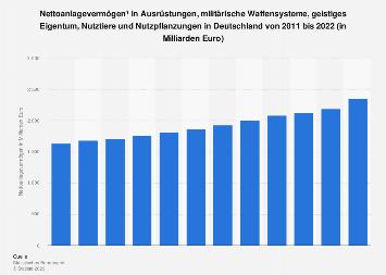 Nettoanlagevermögen in Ausrüstungen in Deutschland bis 2017