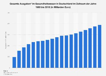 Ausgaben im Gesundheitswesen in Deutschland bis 2015