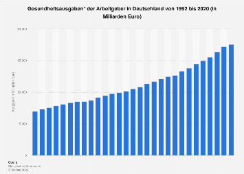 Gesundheitsausgaben der Arbeitgeber in Deutschland bis 2016