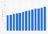 Volumen der Bruttolöhne in Deutschland bis 2017