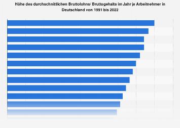 Bruttolohn/ Bruttogehalt im Jahr je Arbeitnehmer in Deutschland bis 2018