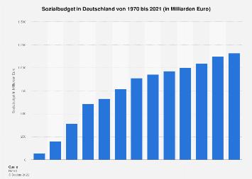 Sozialbudget in Deutschland bis 2015