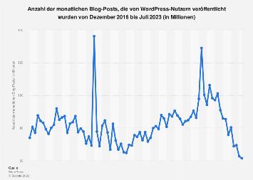 Anzahl der monatlichen Blog-Posts von WordPress-Nutzern bis Januar 2018