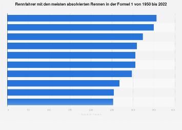 Fahrer mit den meisten Rennen in der Formel 1 bis 2017