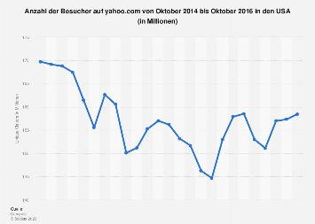 Reichweite von Yahoo in den USA bis Oktober 2016