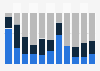 Personalentwicklung von Werbeagenturen bis 2013