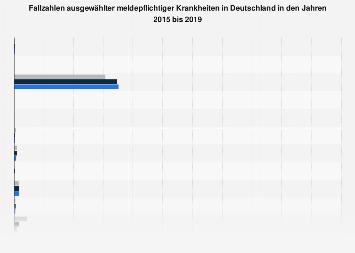 Ausgewählte meldepflichtige Krankheiten in Deutschland bis 2016