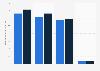 Anzahl der unbaren Zahlungen in der Eurozone