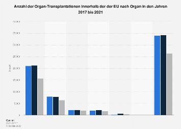 Anzahl Transplantationen innerhalb der EU nach Organ bis 2016