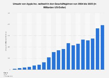Umsatz von Apple weltweit bis 2019