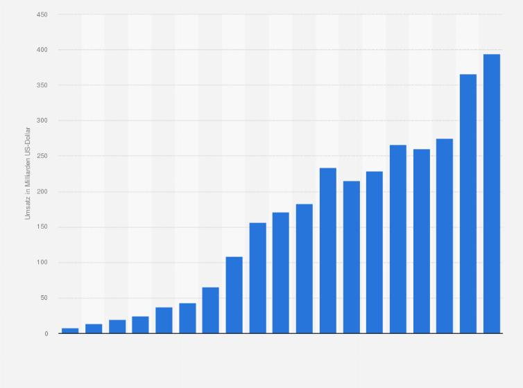 Umsatz Von Apple Bis 2016 Statistik