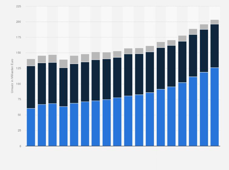 itk und ce umsatz nach segmenten deutschland bis 2016 statistik. Black Bedroom Furniture Sets. Home Design Ideas